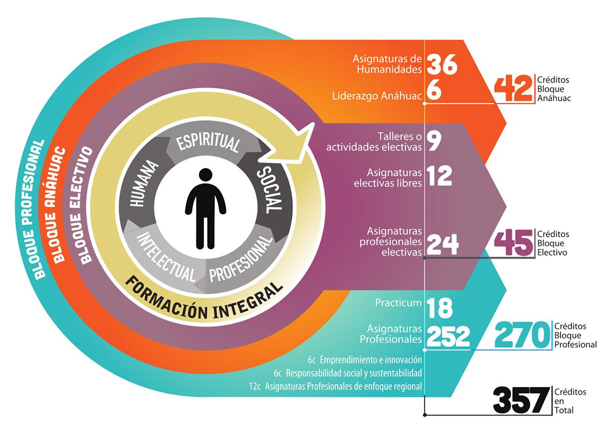 Modelo Educativo Anáhuac Universidad Anáhuac Xalapa
